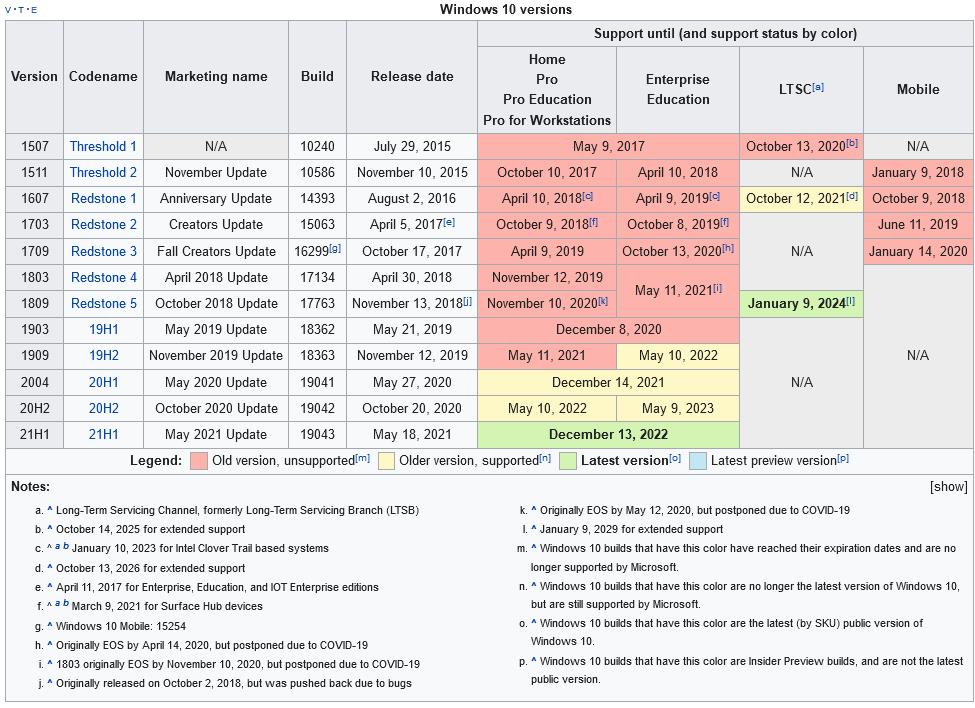 Screenshot 2021-06-17 at 11-25-48 Windows 10 version history - Wikipedia.png
